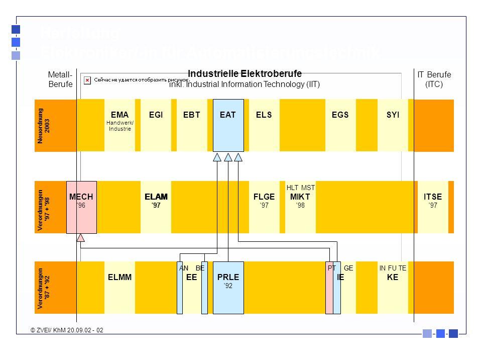 ELAM '97 MECH '96 AN BE EE PRLE '92 IN FU TE KE EMA Handwerk/ Industrie Industrielle Elektroberufe inkl. Industrial Information Technology (IIT) Neuor