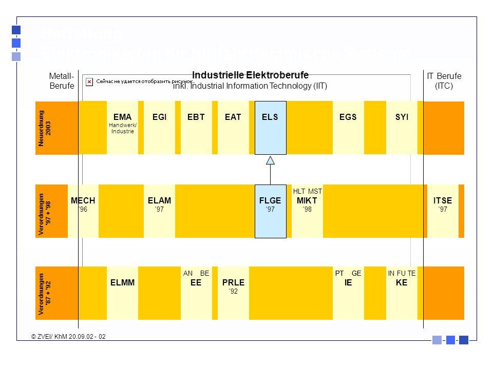 ELAM '97 MECH '96 AN BE EEPRLE '92 IN FU TE KE EMA Handwerk/ Industrie Industrielle Elektroberufe inkl. Industrial Information Technology (IIT) Neuord