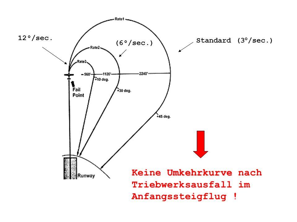 Standard (3°/sec.) (6°/sec.) 12°/sec.