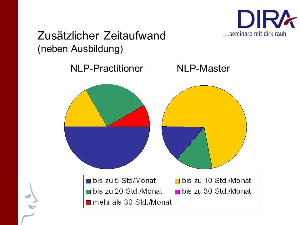 NLP-PractitionerNLP-Master Zusätzlicher Zeitaufwand (neben Ausbildung)