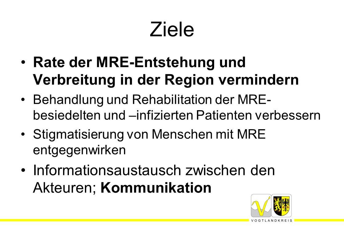 Ziele Rate der MRE-Entstehung und Verbreitung in der Region vermindern Behandlung und Rehabilitation der MRE- besiedelten und –infizierten Patienten v