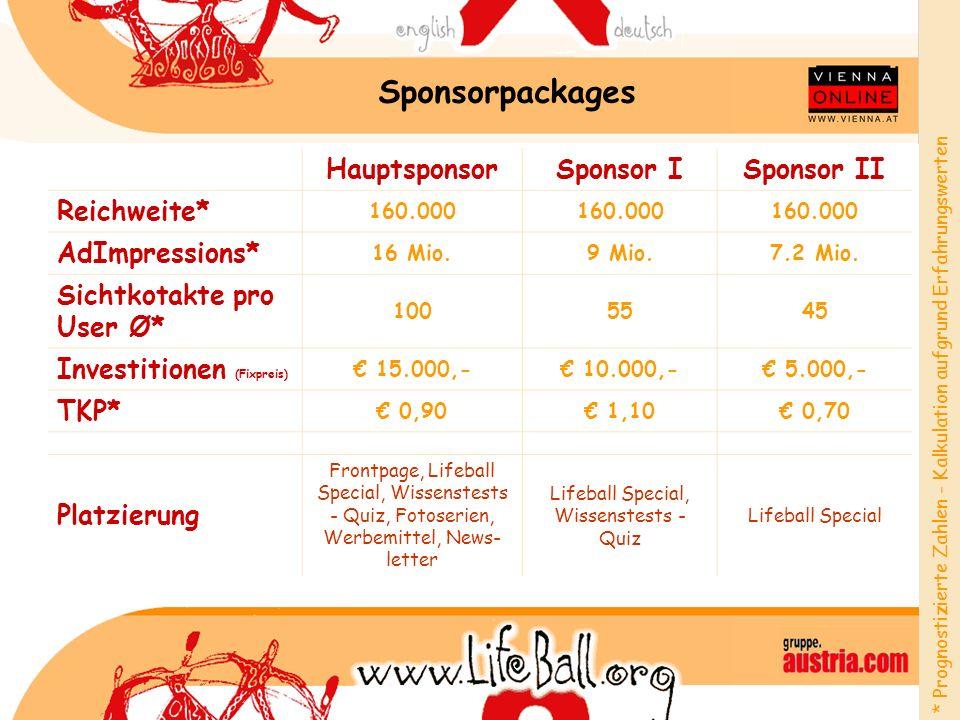 Sponsorpackages HauptsponsorSponsor ISponsor II Reichweite* 160.000 AdImpressions* 16 Mio.9 Mio.7.2 Mio. Sichtkotakte pro User Ø* 1005545 Investitione