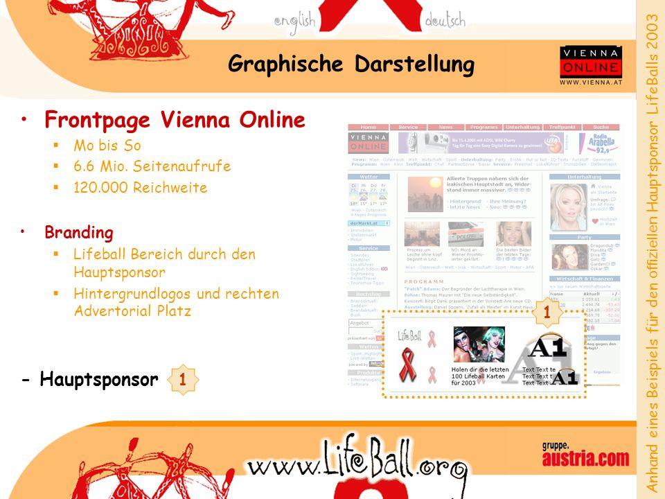 Graphische Darstellung Frontpage Vienna Online Mo bis So 6.6 Mio. Seitenaufrufe 120.000 Reichweite Branding Lifeball Bereich durch den Hauptsponsor Hi