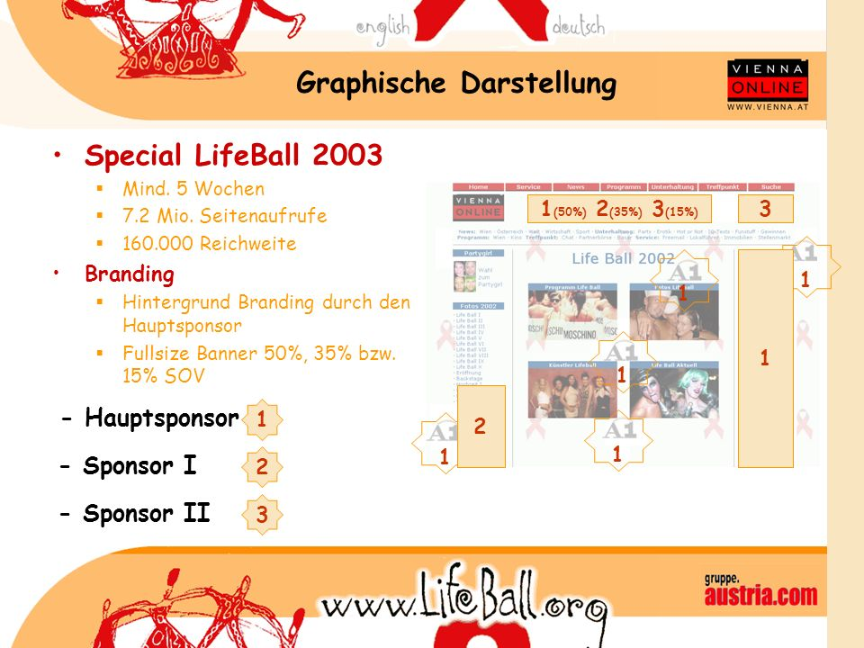Graphische Darstellung Special LifeBall 2003 Mind. 5 Wochen 7.2 Mio. Seitenaufrufe 160.000 Reichweite Branding Hintergrund Branding durch den Hauptspo