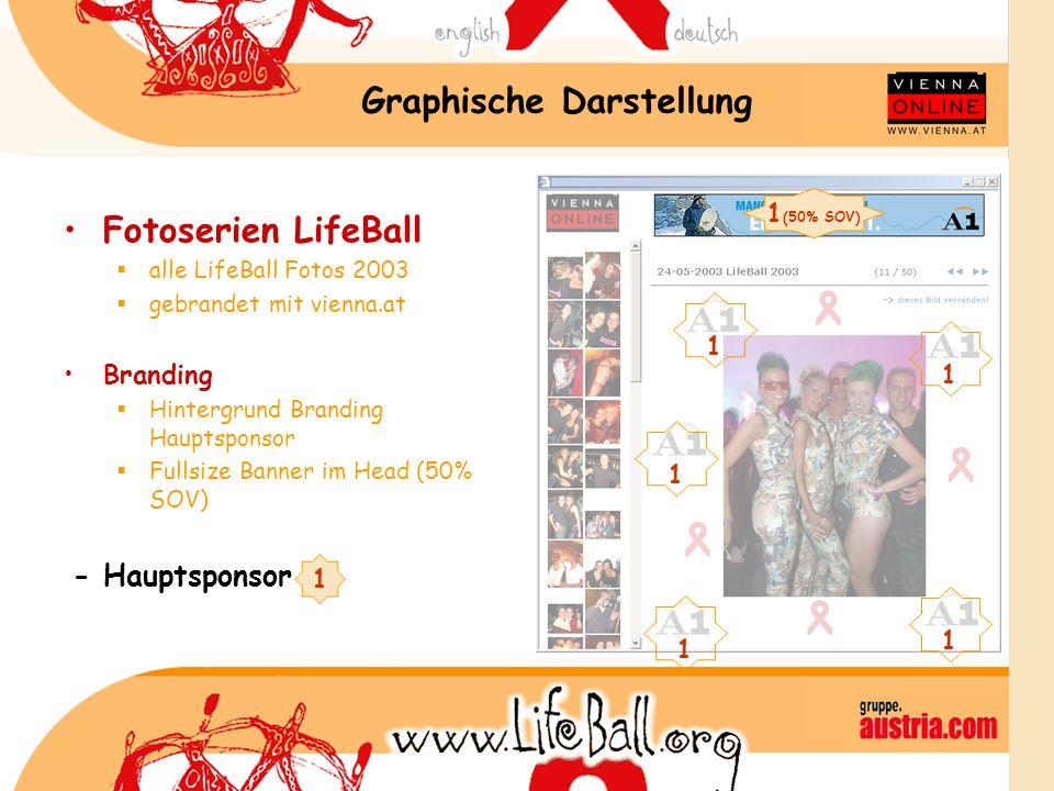 Graphische Darstellung Fotoserien LifeBall alle LifeBall Fotos 2003 gebrandet mit vienna.at Branding Hintergrund Branding Hauptsponsor Fullsize Banner im Head (50% SOV) - Hauptsponsor 1 1 1 1 1 1 1 (50% SOV)