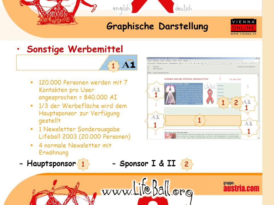 Graphische Darstellung Sonstige Werbemittel 120.000 Personen werden mit 7 Kontakten pro User angesprochen = 840.000 AI 1/3 der Werbefläche wird dem Ha