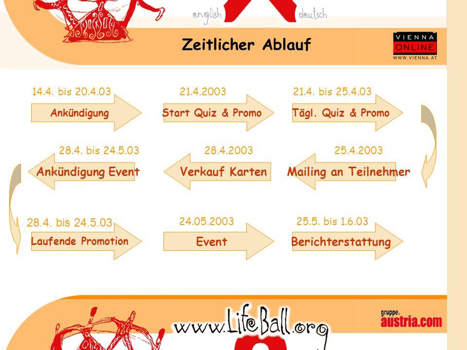 Zeitlicher Ablauf AnkündigungStart Quiz & PromoTägl. Quiz & Promo 14.4. bis 20.4.03 Mailing an TeilnehmerAnkündigung EventVerkauf Karten Laufende Prom