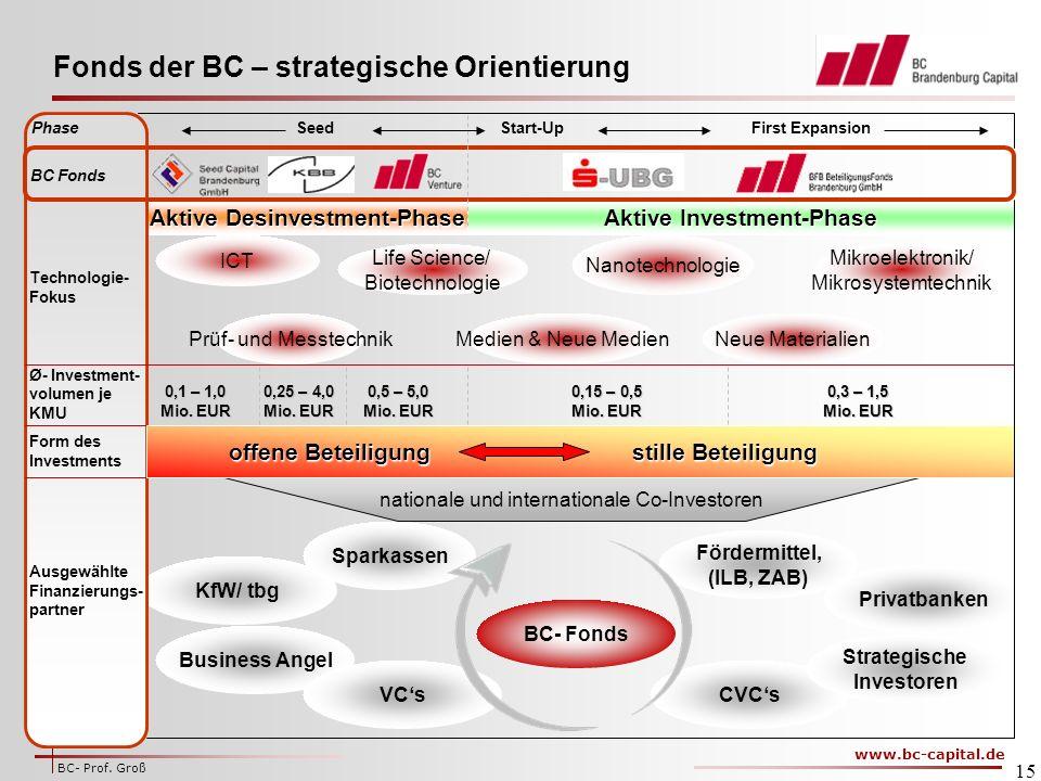 www.bc-capital.de BC- Prof.Groß 15 Fonds der BC – strategische Orientierung 0,1 – 1,0 Mio.