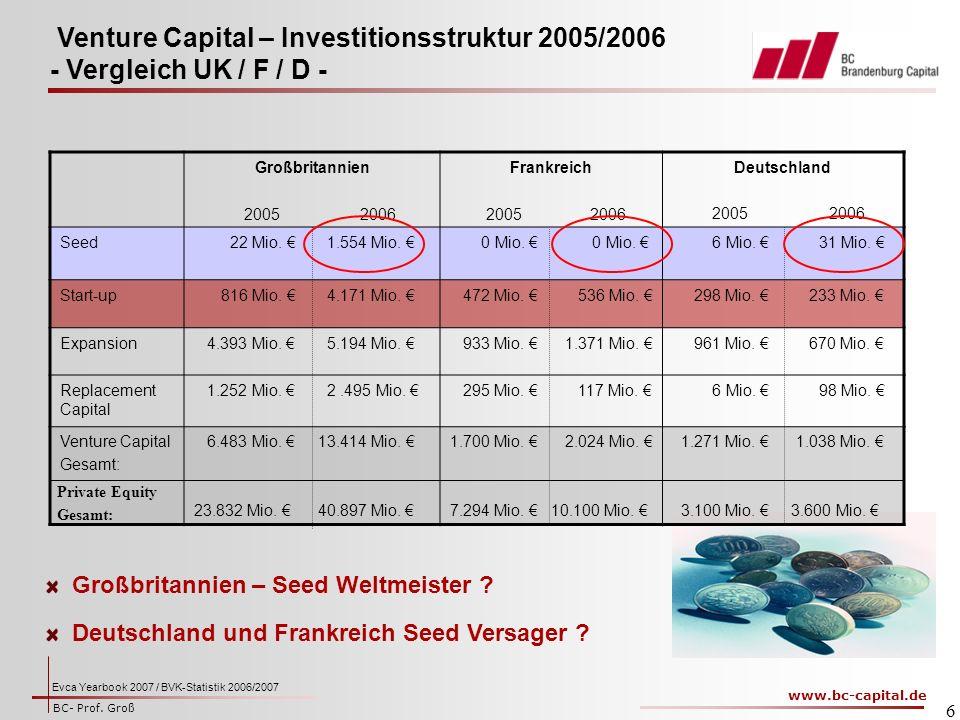 www.bc-capital.de BC- Prof.Groß 6 GroßbritannienFrankreichDeutschland 2005 2006 Seed 22 Mio.