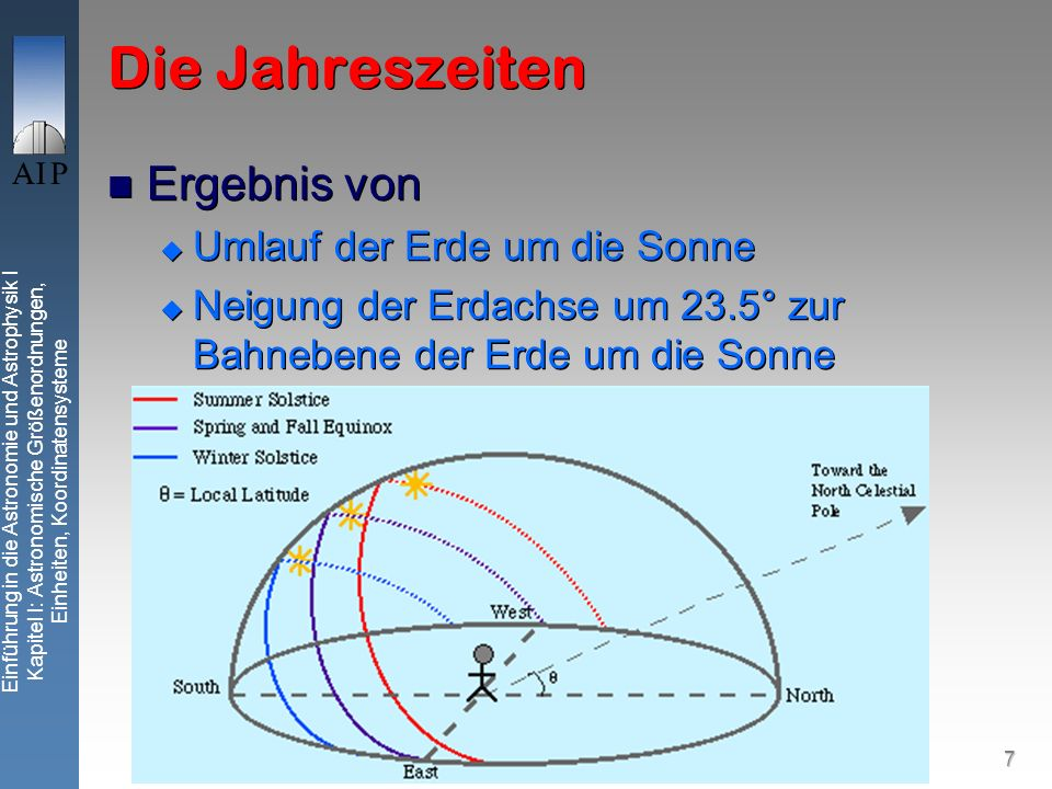7 Einführung in die Astronomie und Astrophysik I Kapitel I: Astronomische Größenordnungen, Einheiten, Koordinatensysteme Die Jahreszeiten Ergebnis von Umlauf der Erde um die Sonne Neigung der Erdachse um 23.5° zur Bahnebene der Erde um die Sonne Ergebnis von Umlauf der Erde um die Sonne Neigung der Erdachse um 23.5° zur Bahnebene der Erde um die Sonne