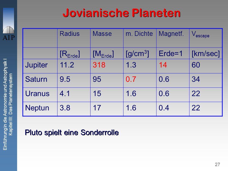27 Einführung in die Astronomie und Astrophysik I Kapitel III: Das Planetensystem Jovianische Planeten RadiusMassem.