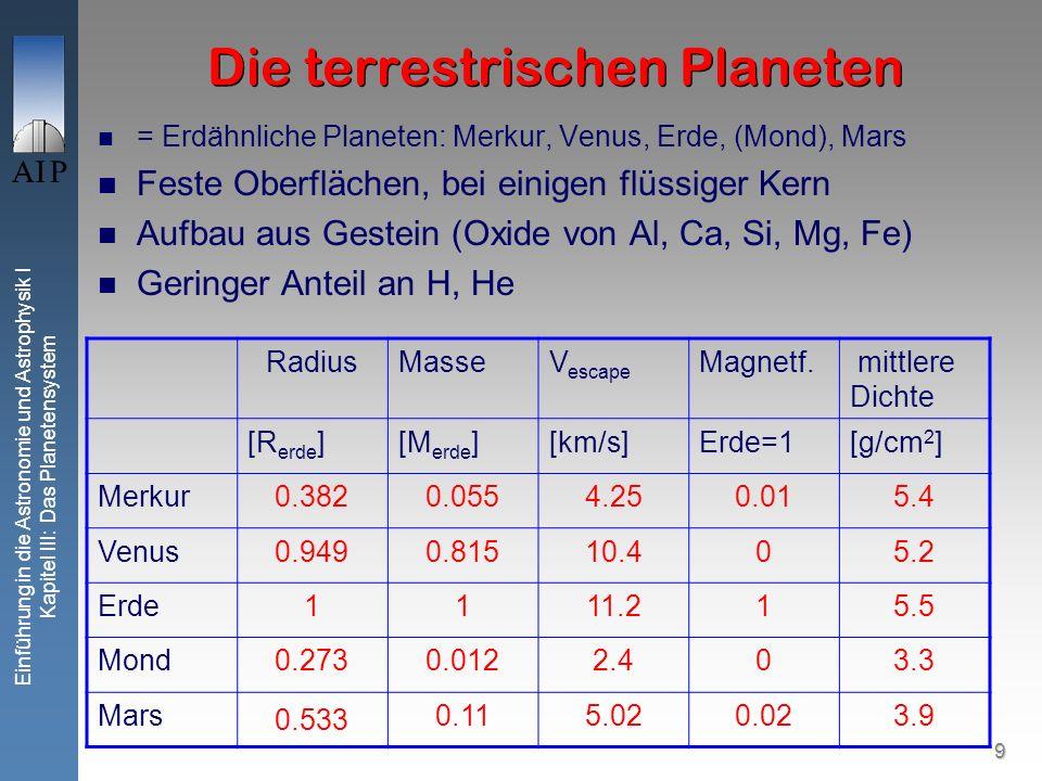 9 Einführung in die Astronomie und Astrophysik I Kapitel III: Das Planetensystem Die terrestrischen Planeten = Erdähnliche Planeten: Merkur, Venus, Erde, (Mond), Mars Feste Oberflächen, bei einigen flüssiger Kern Aufbau aus Gestein (Oxide von Al, Ca, Si, Mg, Fe) Geringer Anteil an H, He = Erdähnliche Planeten: Merkur, Venus, Erde, (Mond), Mars Feste Oberflächen, bei einigen flüssiger Kern Aufbau aus Gestein (Oxide von Al, Ca, Si, Mg, Fe) Geringer Anteil an H, He RadiusMasseV escape Magnetf.