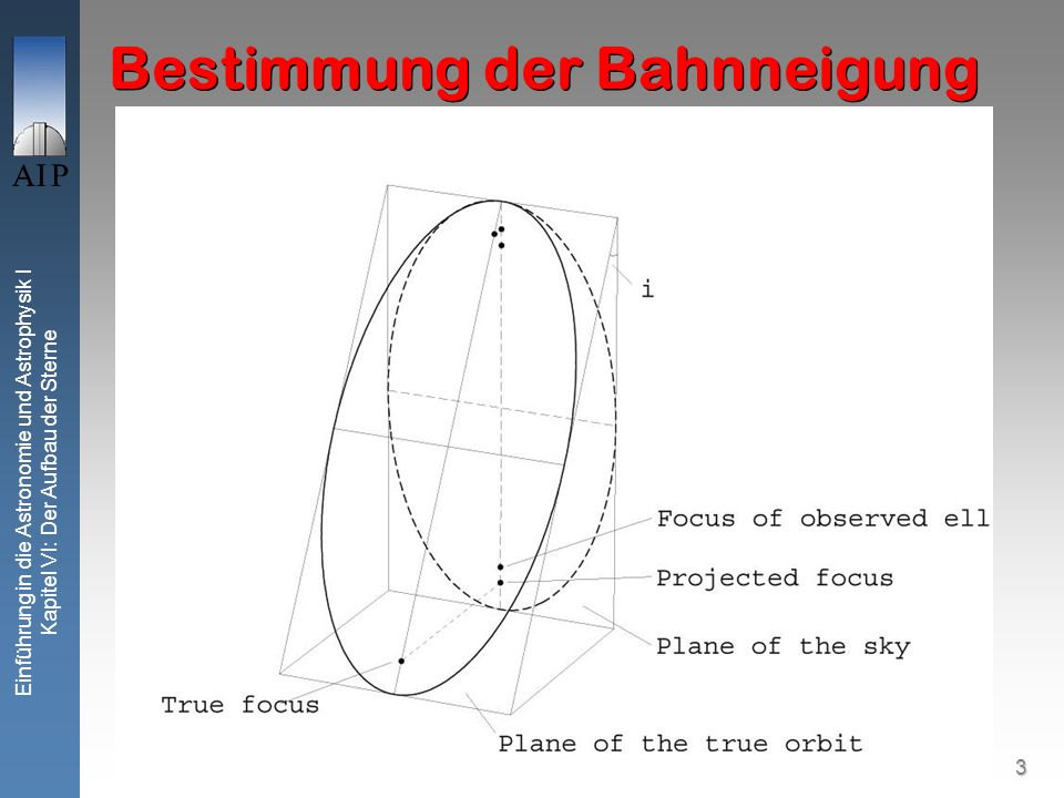 3 Einführung in die Astronomie und Astrophysik I Kapitel VI: Der Aufbau der Sterne Bestimmung der Bahnneigung