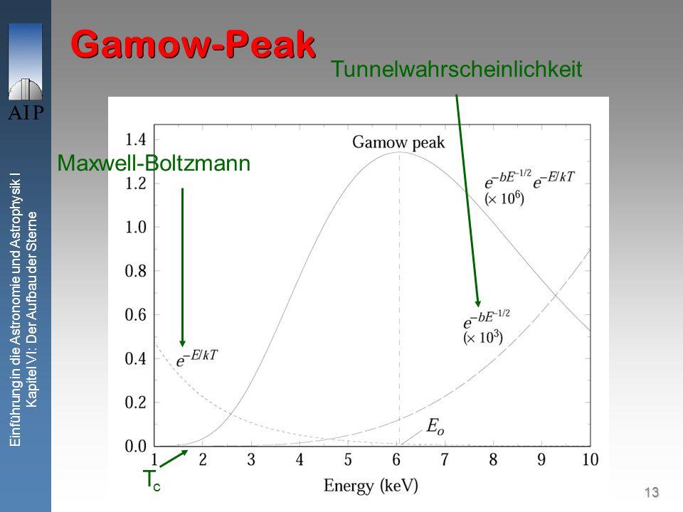 13 Einführung in die Astronomie und Astrophysik I Kapitel VI: Der Aufbau der Sterne Gamow-Peak Maxwell-Boltzmann Tunnelwahrscheinlichkeit TcTc