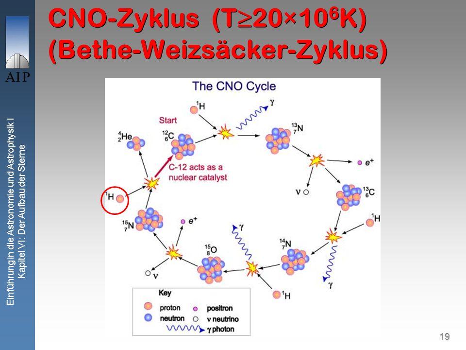 19 Einführung in die Astronomie und Astrophysik I Kapitel VI: Der Aufbau der Sterne CNO-Zyklus (T20×10 6 K) (Bethe-Weizsäcker-Zyklus)