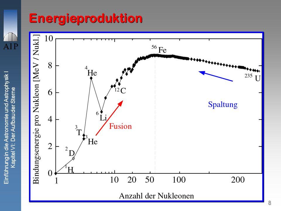 9 Einführung in die Astronomie und Astrophysik I Kapitel VI: Der Aufbau der Sterne Energieproduktion T (10 6 K) 051015202530 log [ ( / X 2) / m 3 W kg 2 ] 35 PP T 4 CNO T 19.9