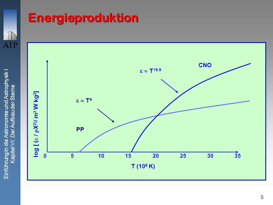 10 Einführung in die Astronomie und Astrophysik I Kapitel VI: Der Aufbau der Sterne Energieproduktion (T20×10 6 K) Gravitationsenergie oder chemische Prozesse sind nicht in der Lage, die Leuchtkraft der Sonne über lange Zeit aufrechtzuerhalten Kernfusion einzig mögliche Energiequelle Hohe Temperaturen + Dichten notwendig Findet nur im Kern der Sonne statt Hauptsächliche Kernreaktion Proton-Proton Kette: 1.