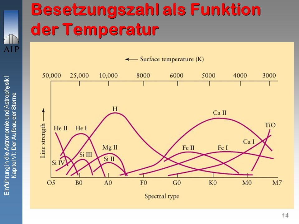 14 Einführung in die Astronomie und Astrophysik I Kapitel VI: Der Aufbau der Sterne Besetzungszahl als Funktion der Temperatur