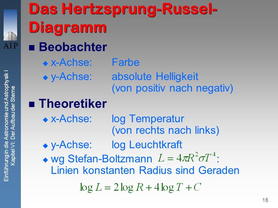 16 Einführung in die Astronomie und Astrophysik I Kapitel VI: Der Aufbau der Sterne Das Hertzsprung-Russel- Diagramm Beobachter x-Achse: Farbe y-Achse