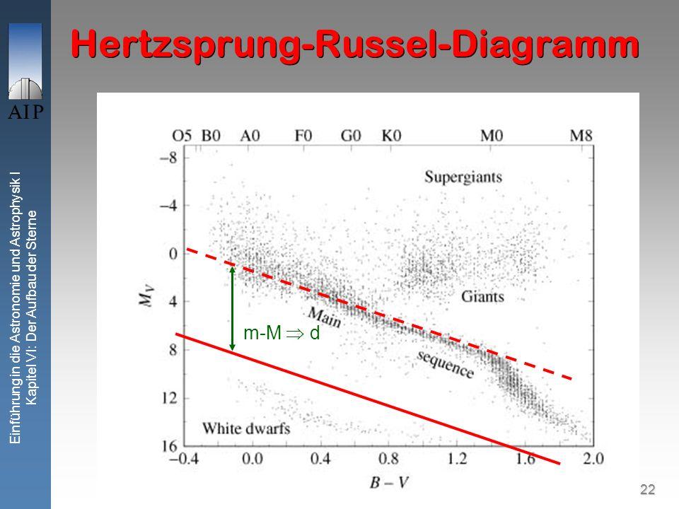 22 Einführung in die Astronomie und Astrophysik I Kapitel VI: Der Aufbau der Sterne Hertzsprung-Russel-Diagramm m-M d