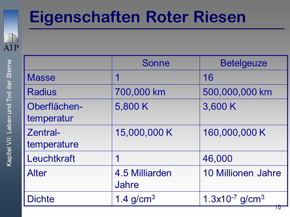 Kapitel VII: Leben und Tod der Sterne 10 Eigenschaften Roter Riesen SonneBetelgeuze Masse116 Radius700,000 km500,000,000 km Oberflächen- temperatur 5,800 K3,600 K Zentral- temperature 15,000,000 K160,000,000 K Leuchtkraft146,000 Alter4.5 Milliarden Jahre 10 Millionen Jahre Dichte1.4 g/cm 3 1.3x10 -7 g/cm 3