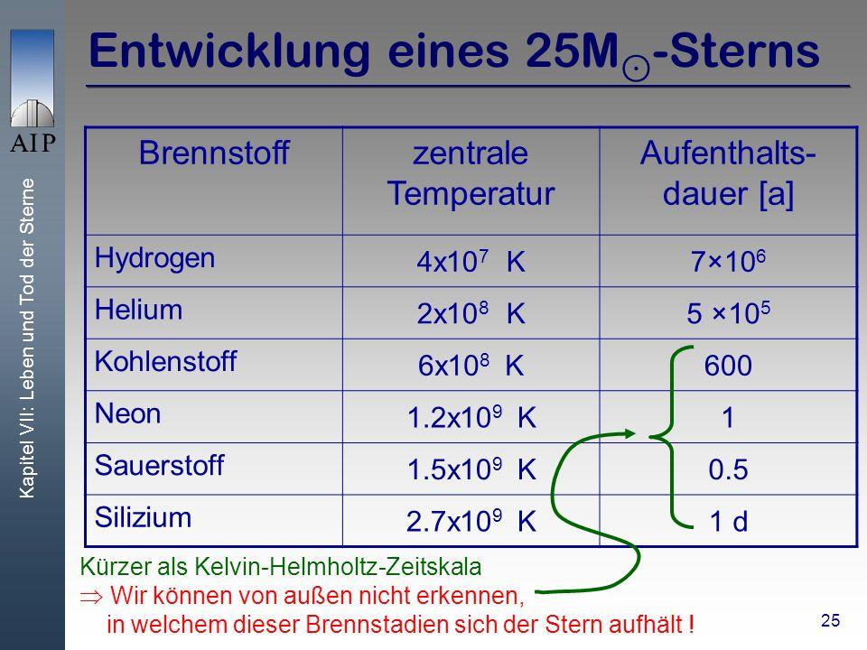 Kapitel VII: Leben und Tod der Sterne 25 Entwicklung eines 25M -Sterns Brennstoffzentrale Temperatur Aufenthalts- dauer [a] Hydrogen 4x10 7 K7×10 6 Helium 2x10 8 K5 ×10 5 Kohlenstoff 6x10 8 K600 Neon 1.2x10 9 K1 Sauerstoff 1.5x10 9 K0.5 Silizium 2.7x10 9 K1 d Kürzer als Kelvin-Helmholtz-Zeitskala Wir können von außen nicht erkennen, in welchem dieser Brennstadien sich der Stern aufhält !