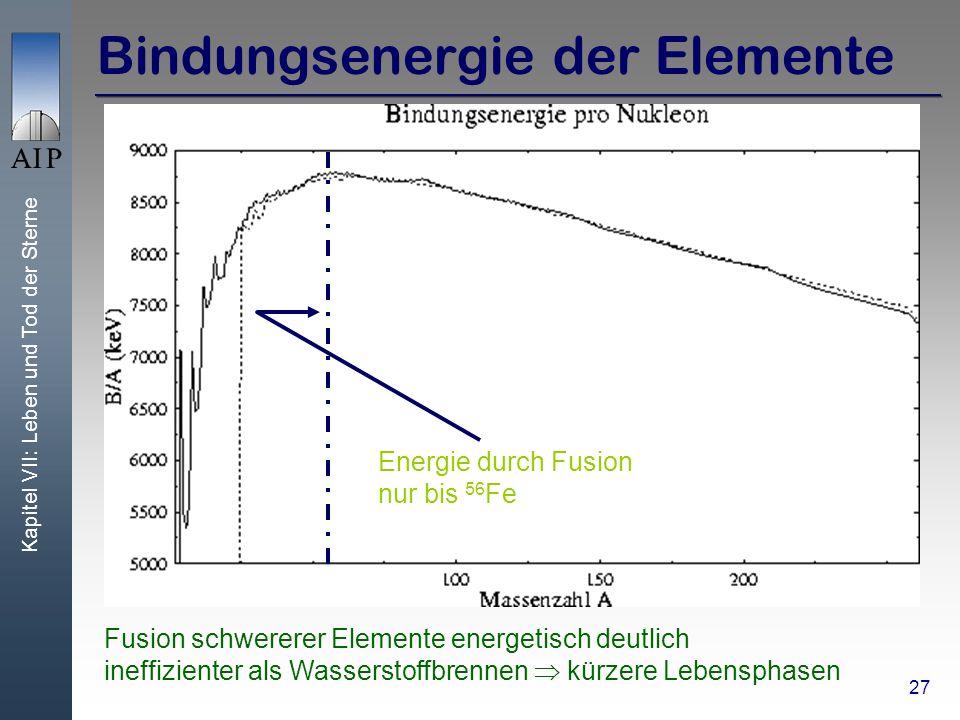 Kapitel VII: Leben und Tod der Sterne 27 Bindungsenergie der Elemente Fusion schwererer Elemente energetisch deutlich ineffizienter als Wasserstoffbrennen kürzere Lebensphasen Energie durch Fusion nur bis 56 Fe