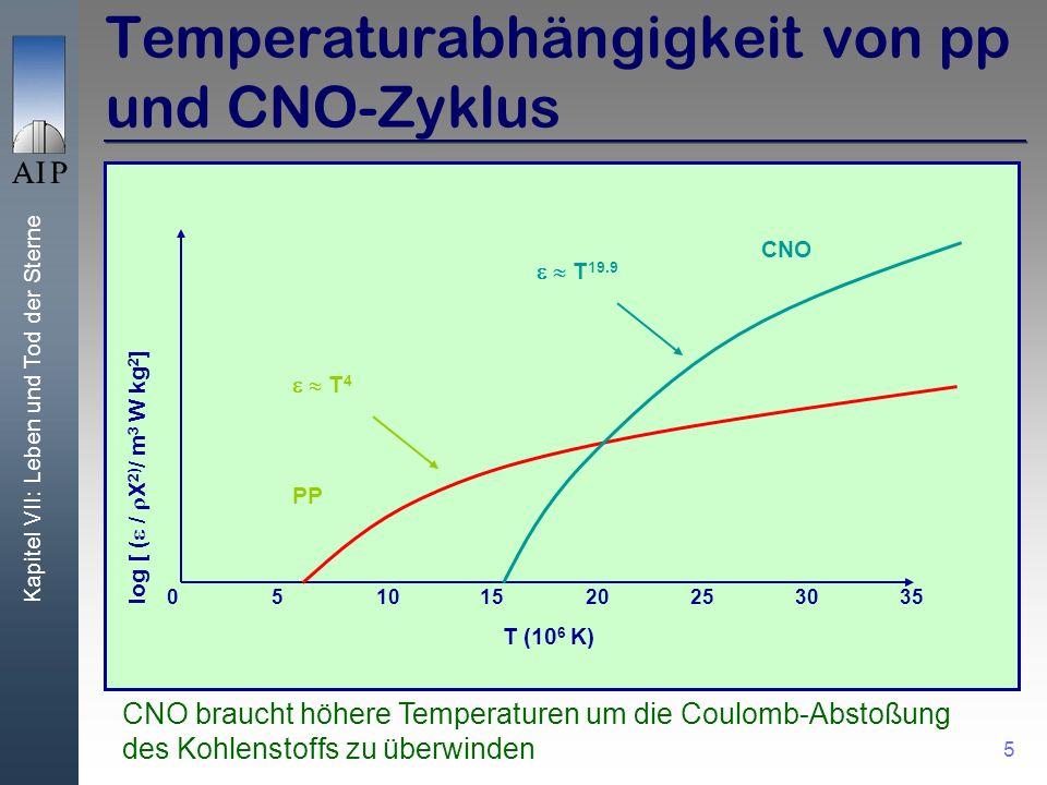 Kapitel VII: Leben und Tod der Sterne 5 T (10 6 K) 051015202530 log [ ( / X 2) / m 3 W kg 2 ] 35 PP T 4 CNO T 19.9 Temperaturabhängigkeit von pp und CNO-Zyklus CNO braucht höhere Temperaturen um die Coulomb-Abstoßung des Kohlenstoffs zu überwinden