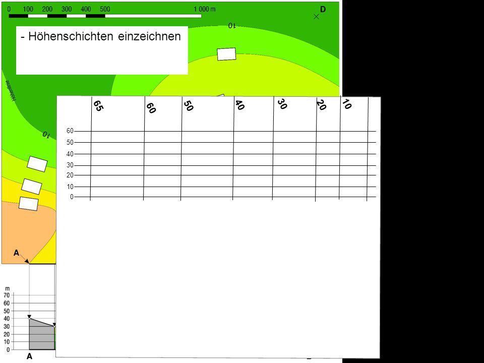 10 60 65 20 30 40 50 0 10 20 30 40 50 60 - Höhenschichten einzeichnen - richtige Punkte suchen - zur Profillinie verbinden