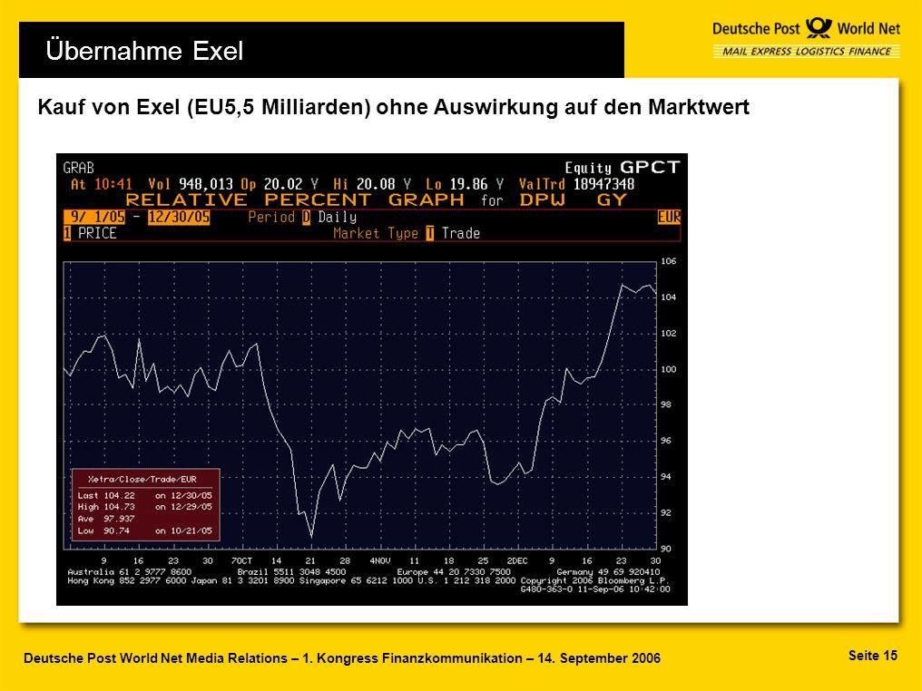 Seite 15 Deutsche Post World Net Media Relations – 1. Kongress Finanzkommunikation – 14. September 2006 Kauf von Exel (EU5,5 Milliarden) ohne Auswirku