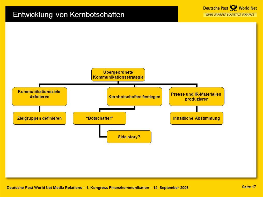 Seite 17 Deutsche Post World Net Media Relations – 1. Kongress Finanzkommunikation – 14. September 2006 Übergeordnete Kommunikationsstrategie Kommunik