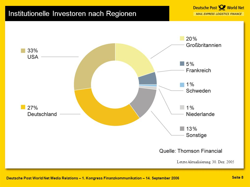 Seite 8 Deutsche Post World Net Media Relations – 1. Kongress Finanzkommunikation – 14. September 2006 Letzte Aktualisierung 30. Dez. 2005 Institution