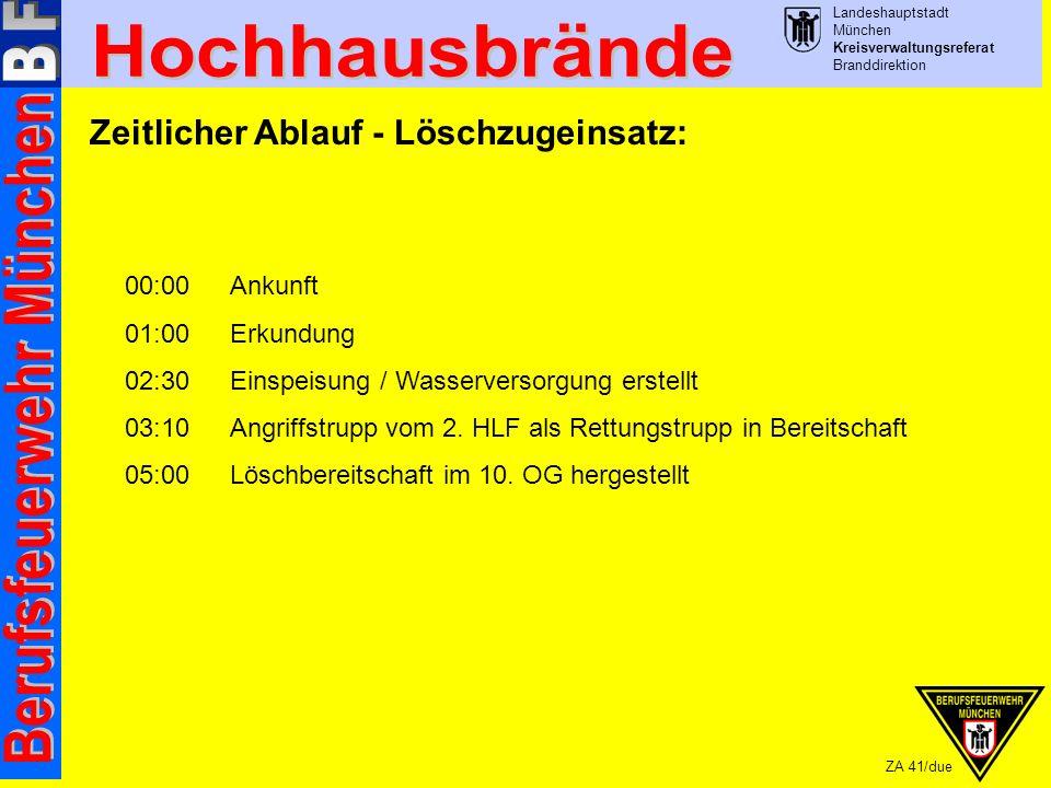 Landeshauptstadt München Kreisverwaltungsreferat Branddirektion ZA 41/due Zeitlicher Ablauf - Löschzugeinsatz: 00:00Ankunft 01:00Erkundung 02:30 Einspeisung / Wasserversorgung erstellt 03:10Angriffstrupp vom 2.