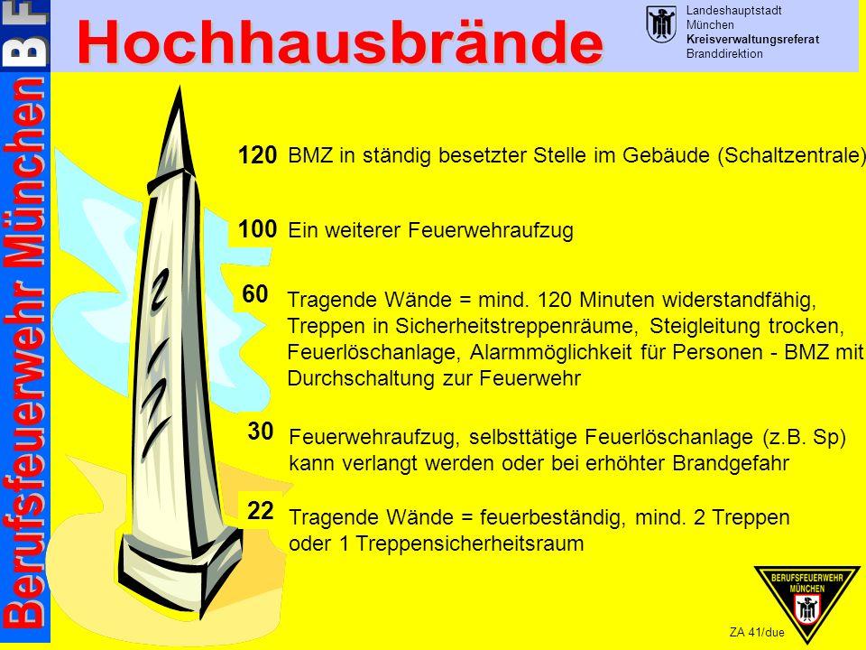Landeshauptstadt München Kreisverwaltungsreferat Branddirektion ZA 41/due Tragende Wände = feuerbeständig, mind.