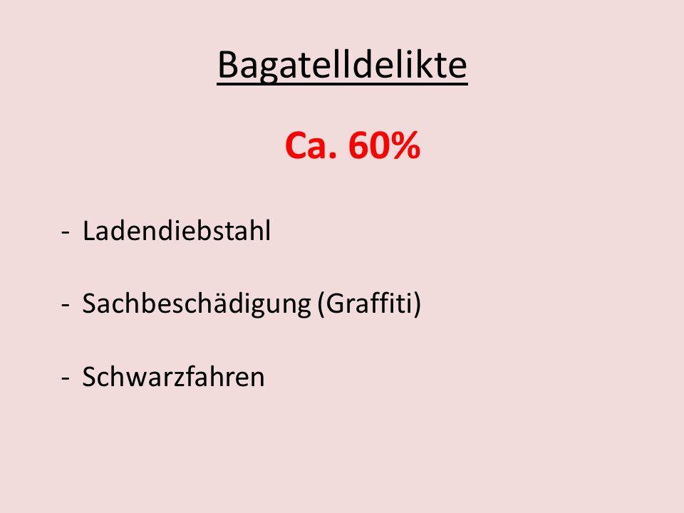Bagatelldelikte Ca. 60% -Ladendiebstahl -Sachbeschädigung (Graffiti) -Schwarzfahren