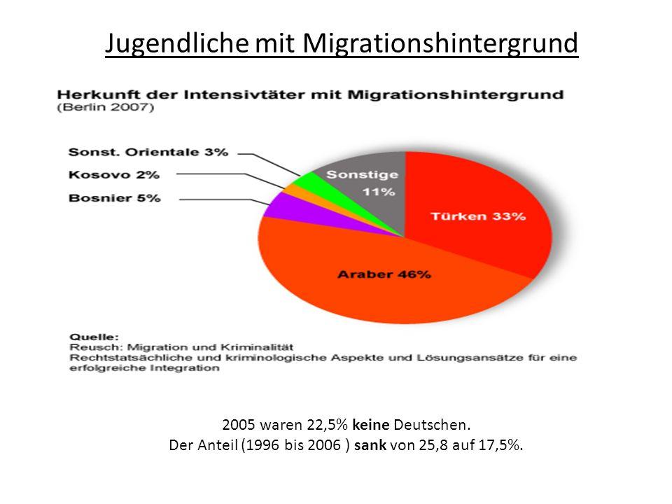 Jugendliche mit Migrationshintergrund 2005 waren 22,5% keine Deutschen. Der Anteil (1996 bis 2006 ) sank von 25,8 auf 17,5%.