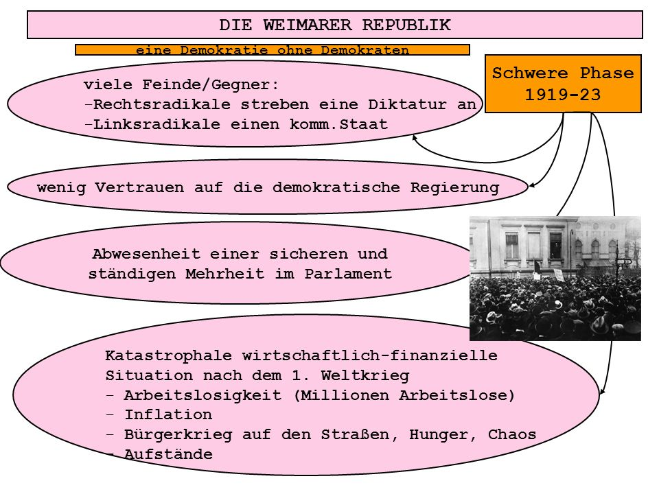 DIE WEIMARER REPUBLIK Katastrophale wirtschaftlich-finanzielle Situation nach dem 1. Weltkrieg - Arbeitslosigkeit (Millionen Arbeitslose) - Inflation