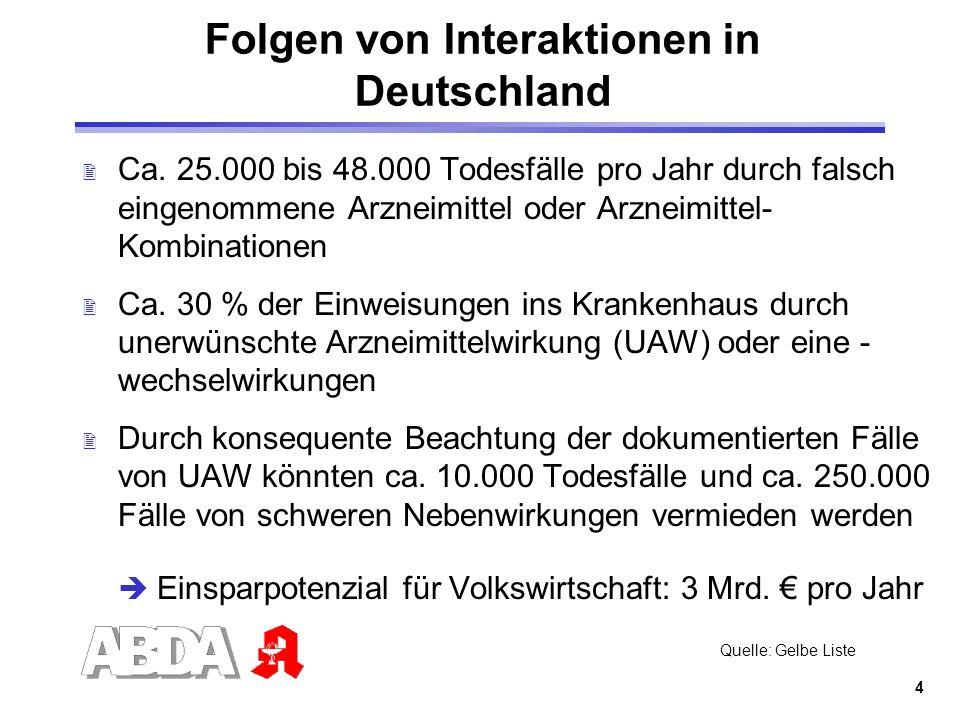 4 Folgen von Interaktionen in Deutschland 2 Ca. 25.000 bis 48.000 Todesfälle pro Jahr durch falsch eingenommene Arzneimittel oder Arzneimittel- Kombin