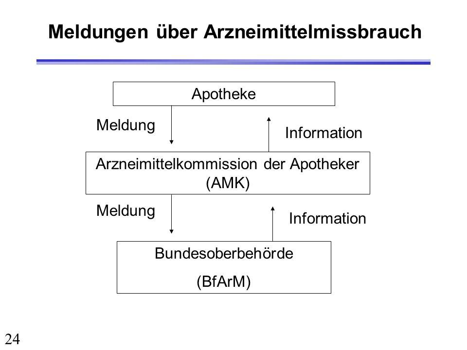 24 Meldungen über Arzneimittelmissbrauch Apotheke Arzneimittelkommission der Apotheker (AMK) Bundesoberbehörde (BfArM) Meldung Information