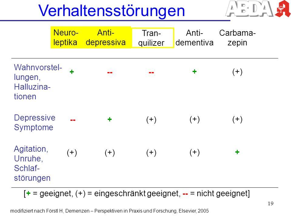 Verhaltensstörungen Wahnvorstel- lungen, Halluzina- tionen Depressive Symptome Agitation, Unruhe, Schlaf- störungen Neuro- leptika + -- (+) Anti- depr