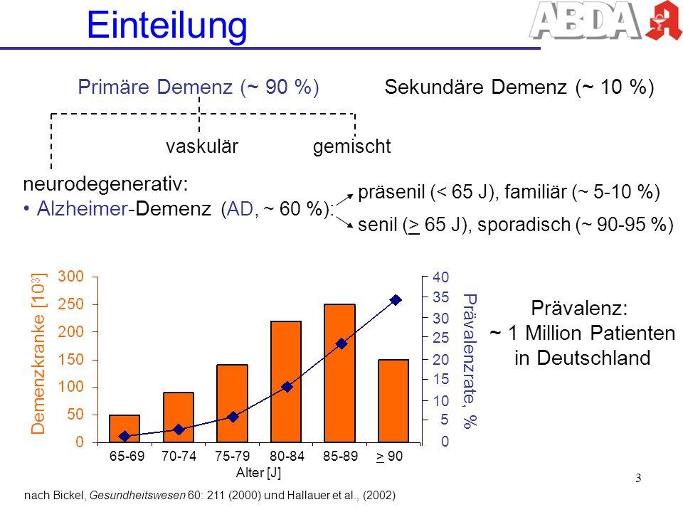 Einteilung Primäre Demenz (~ 90 %)Sekundäre Demenz (~ 10 %) vaskulärgemischt neurodegenerativ: Alzheimer-Demenz (AD, ~ 60 %): präsenil (< 65 J), famil