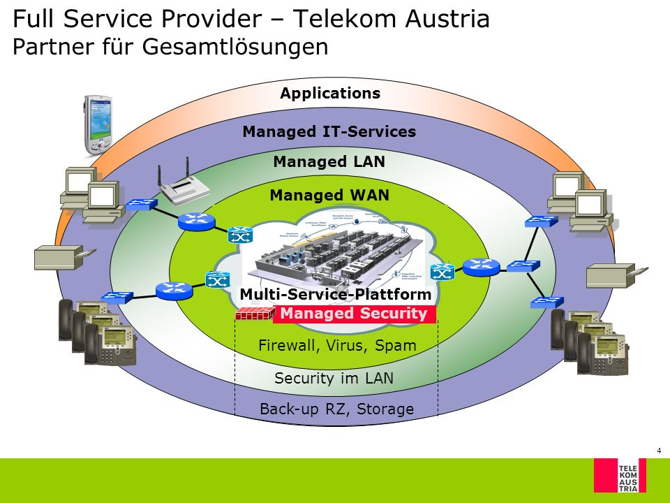 4 Full Service Provider – Telekom Austria Partner für Gesamtlösungen IP-Connectivity MPLS Internet Managed LAN Managed IT-Services Applications Managed WAN Multi-Service-Plattform Firewall, Virus, Spam Security im LAN Back-up RZ, Storage Managed Security