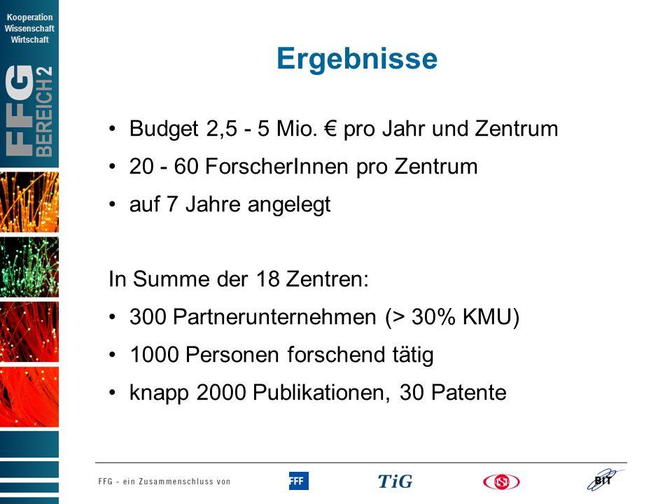 BEREICH 2 Kooperation Wissenschaft Wirtschaft Ergebnisse Budget 2,5 - 5 Mio. pro Jahr und Zentrum 20 - 60 ForscherInnen pro Zentrum auf 7 Jahre angele