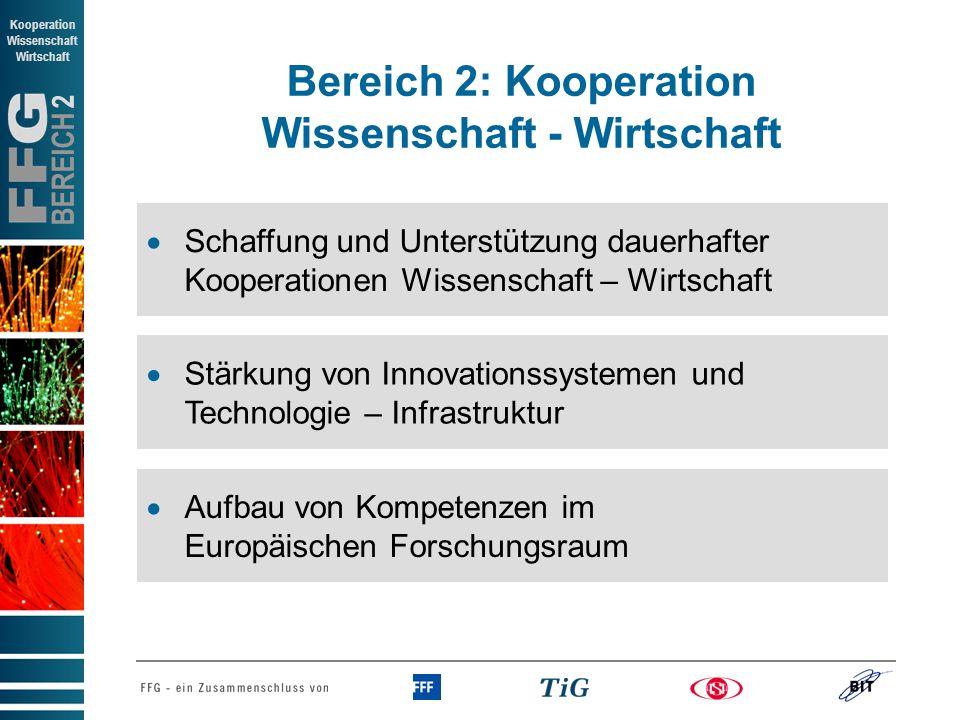 BEREICH 2 Kooperation Wissenschaft Wirtschaft Stärkung von Innovationssystemen und Technologie – Infrastruktur Aufbau von Kompetenzen im Europäischen Forschungsraum Schaffung und Unterstützung dauerhafter Kooperationen Wissenschaft – Wirtschaft Bereich 2: Kooperation Wissenschaft - Wirtschaft