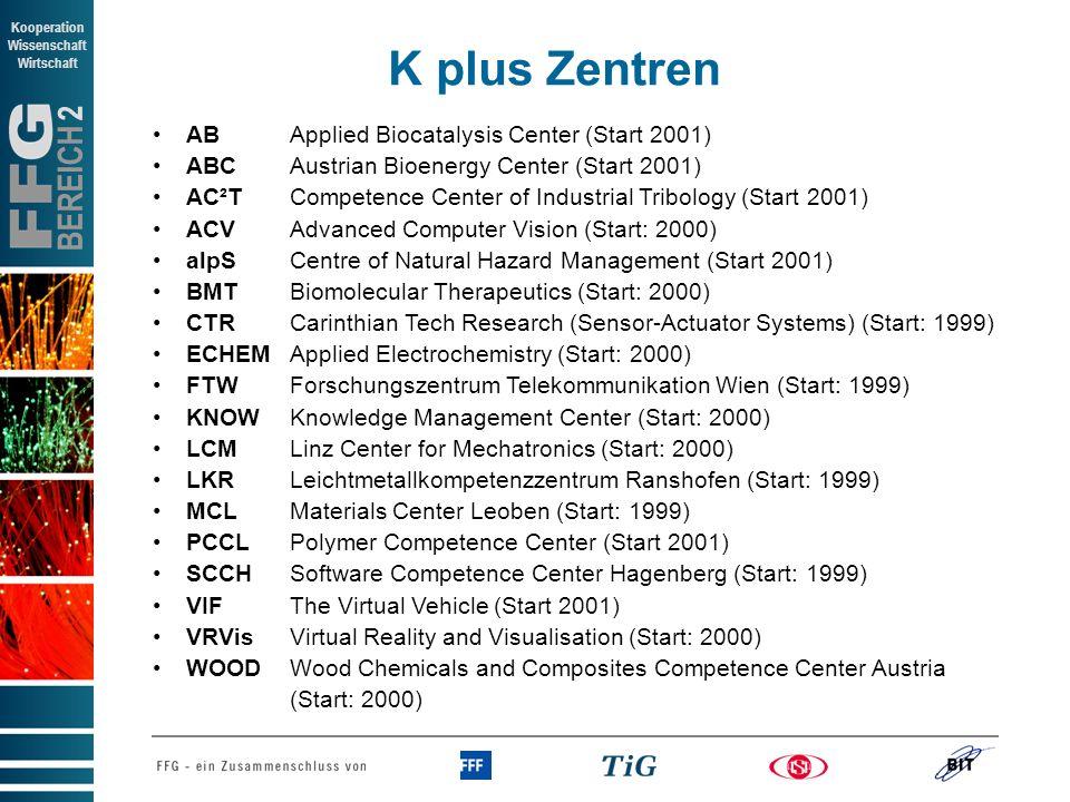BEREICH 2 Kooperation Wissenschaft Wirtschaft AB Applied Biocatalysis Center (Start 2001) ABC Austrian Bioenergy Center (Start 2001) AC²T Competence Center of Industrial Tribology (Start 2001) ACV Advanced Computer Vision (Start: 2000) alpS Centre of Natural Hazard Management (Start 2001) BMT Biomolecular Therapeutics (Start: 2000) CTR Carinthian Tech Research (Sensor-Actuator Systems) (Start: 1999) ECHEMApplied Electrochemistry (Start: 2000) FTW Forschungszentrum Telekommunikation Wien (Start: 1999) KNOW Knowledge Management Center (Start: 2000) LCM Linz Center for Mechatronics (Start: 2000) LKR Leichtmetallkompetenzzentrum Ranshofen (Start: 1999) MCL Materials Center Leoben (Start: 1999) PCCL Polymer Competence Center (Start 2001) SCCH Software Competence Center Hagenberg (Start: 1999) VIF The Virtual Vehicle (Start 2001) VRVis Virtual Reality and Visualisation (Start: 2000) WOOD Wood Chemicals and Composites Competence Center Austria (Start: 2000) K plus Zentren