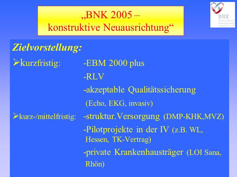 BNK 2005 – konstruktive Neuausrichtung Zielvorstellung: k urzfristig:-EBM 2000 plus -RLV -akzeptable Qualitätssicherung (Echo, EKG, invasiv) kurz-/mittelfristig: -struktur.Versorgung (DMP-KHK,MVZ) -Pilotprojekte in der IV (z.B.