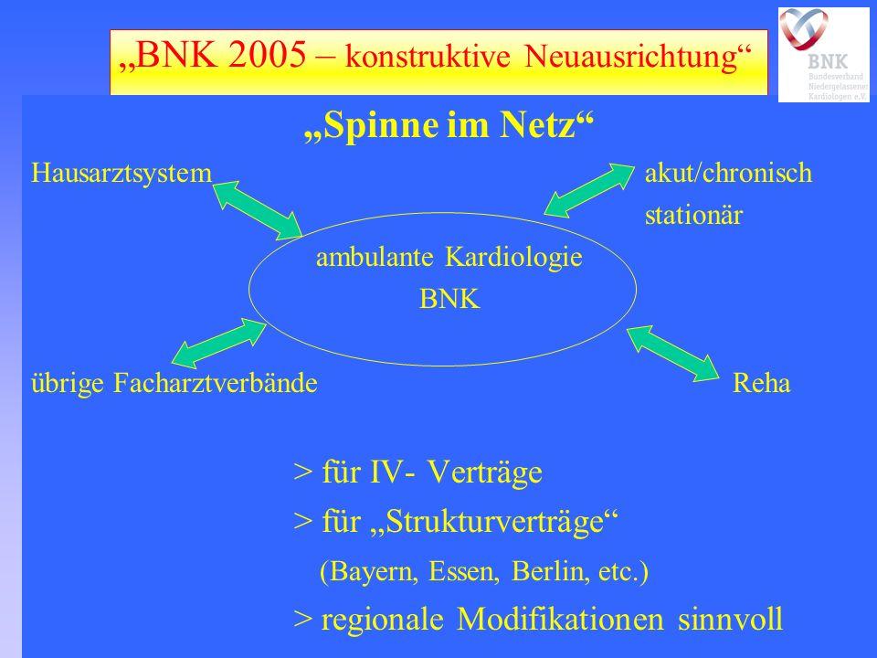 BNK 2005 – konstruktive Neuausrichtung Spinne im Netz Hausarztsystemakut/chronisch stationär ambulante Kardiologie BNK übrige FacharztverbändeReha > f
