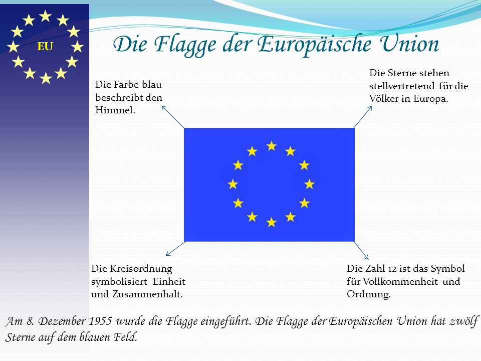 Die Flagge der Europäische Union Die Farbe blau beschreibt den Himmel. Die Kreisordnung symbolisiert Einheit und Zusammenhalt. Die Sterne stehen stell