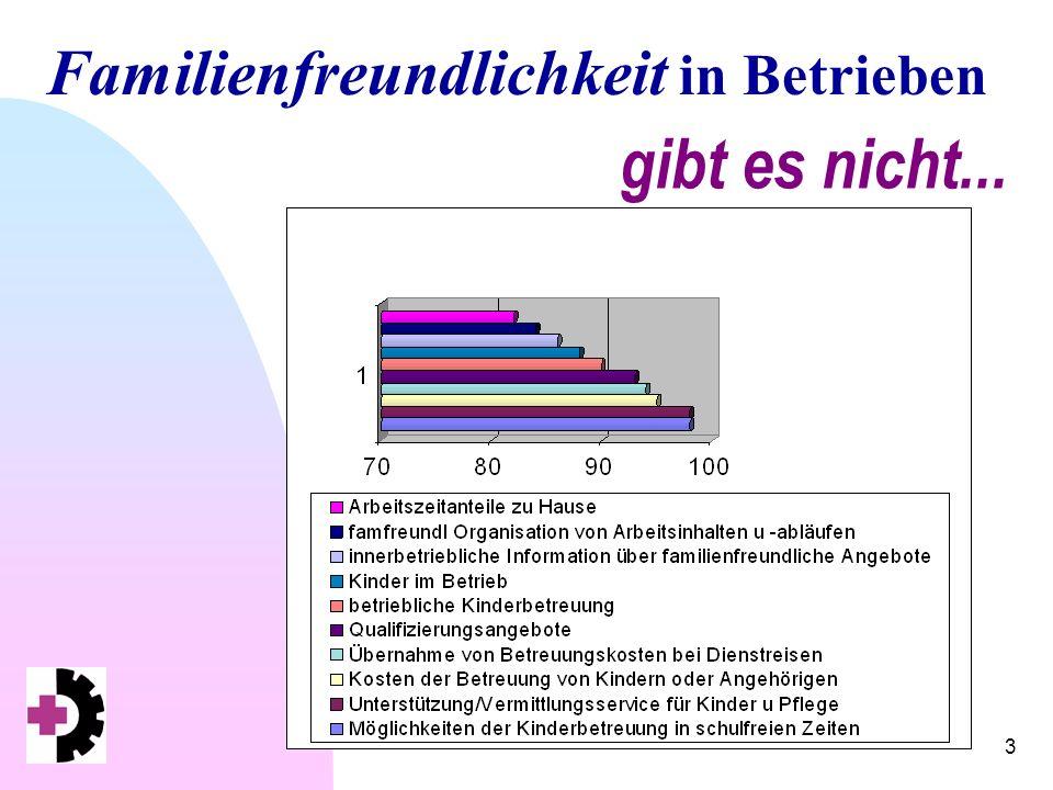 Familienfreundlichkeit in Betrieben 4 wünschenswert...