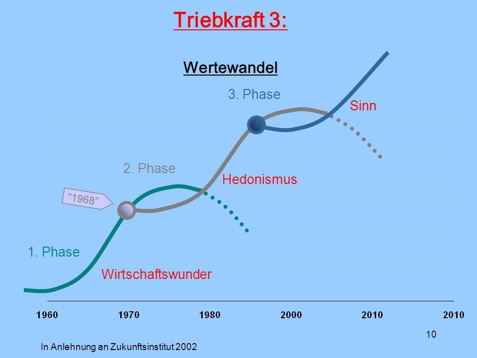 10 1.Phase Wirtschaftswunder Hedonismus Sinn 2. Phase 1968 3.